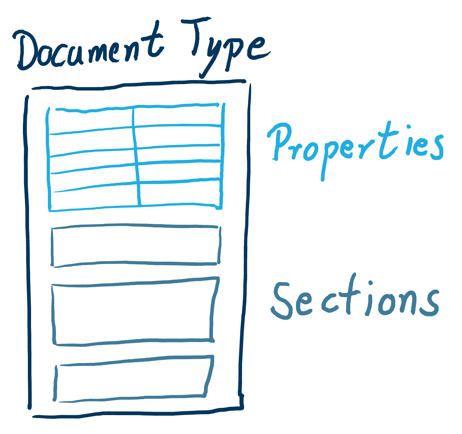 A Document Type defines Properties and Sections