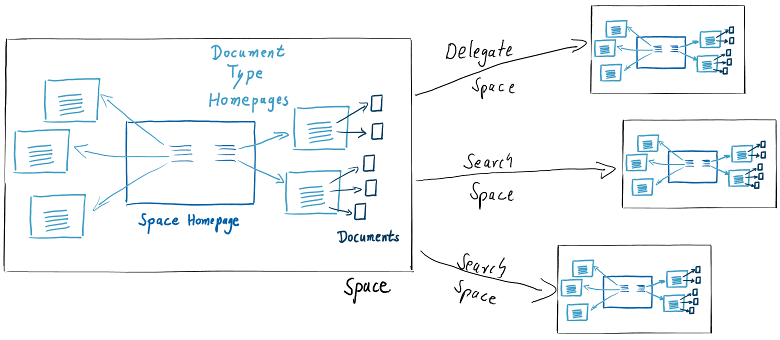 Space Hierachies with Delegate and Search Spaces