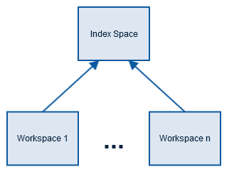 index-space-hierarchy