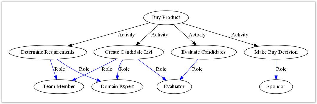Graph Macro