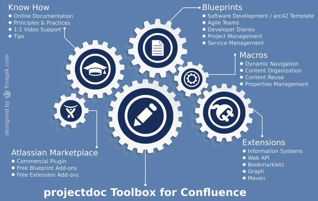Projectdoc toolbox projectdoc toolbox wiki macros and blueprints for confluence malvernweather